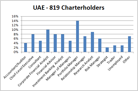 CFA_UAE