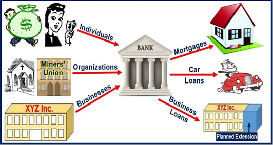 Functions of Commercial Banks and its role in the Indian ...
