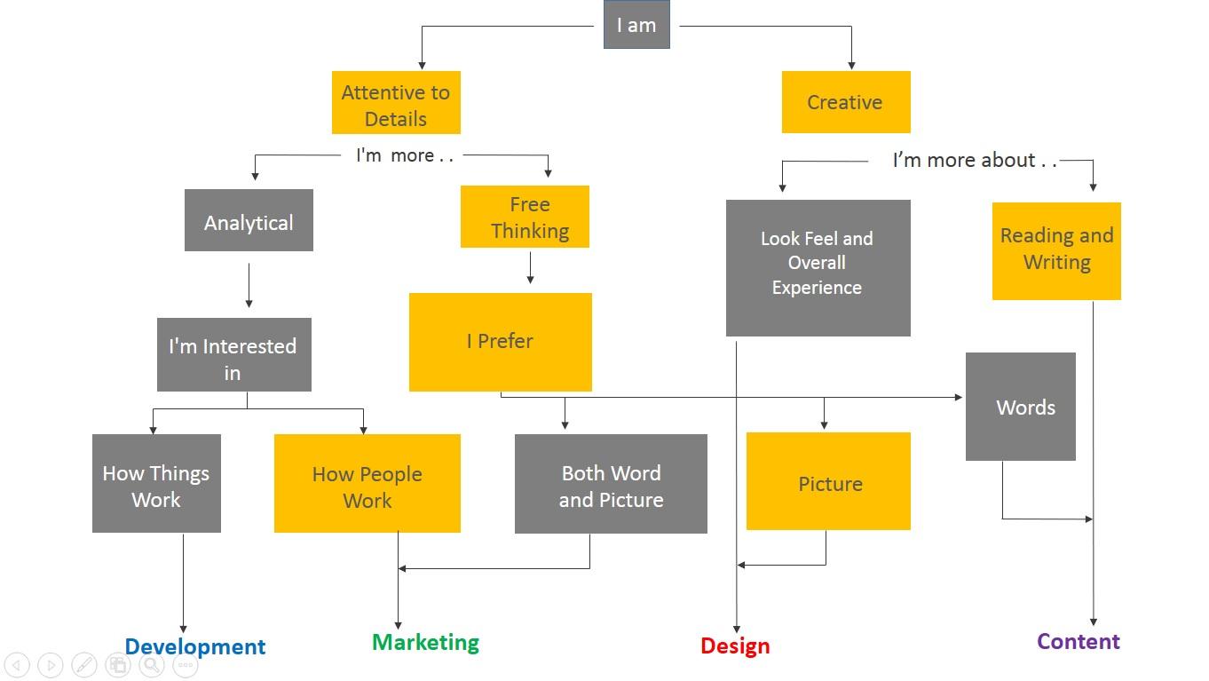 Digital Marketing Career Options