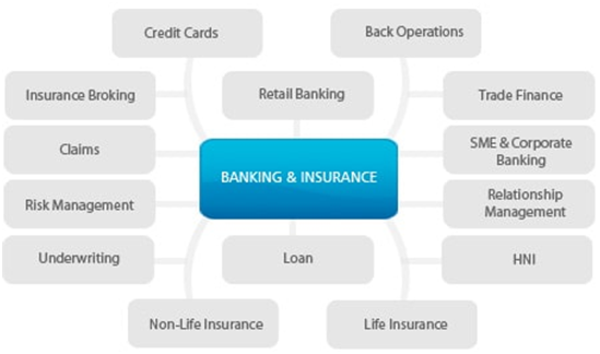 Top 4 courses in Diploma in Banking and Finance in India