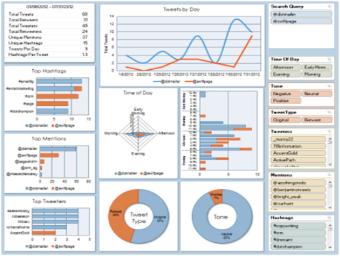 TOP 10 DATA ANALYTICS TOOLS