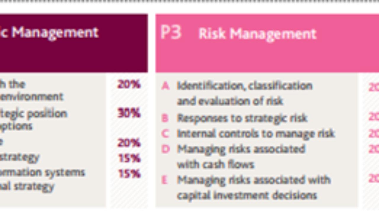 CIMA – Strategic level Examination explained with Conversation