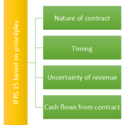 IFRS15 based on principles
