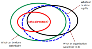 Ethics in an organization
