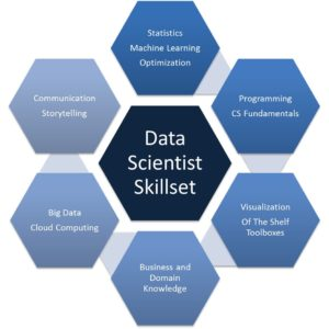data scientist skills required