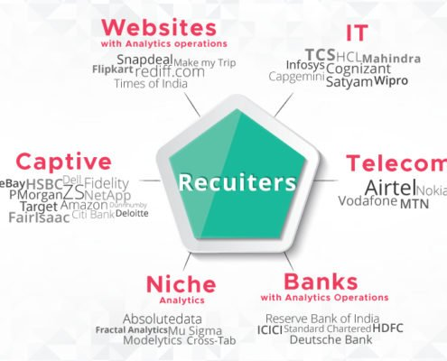 Recuiter of business analytics
