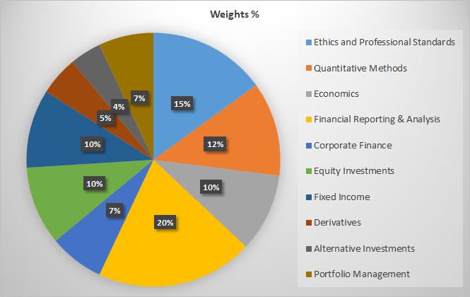 Weightage of CFA level I