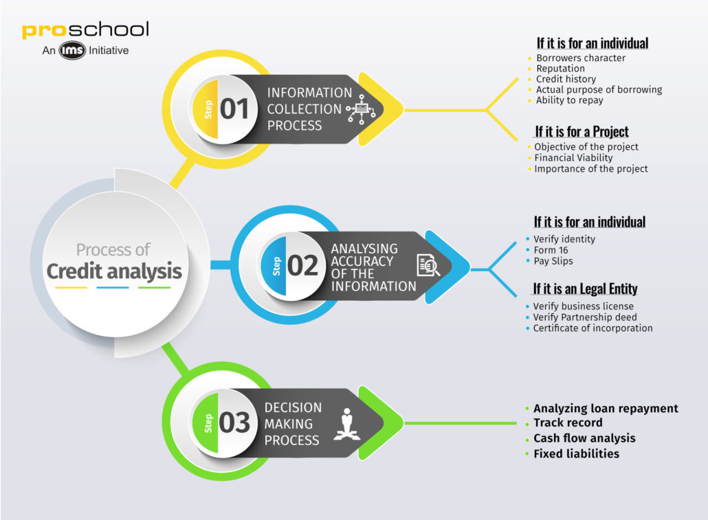 Infographic for process of credit analysis