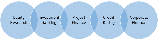 circles showing areas where financial modeling expert can work