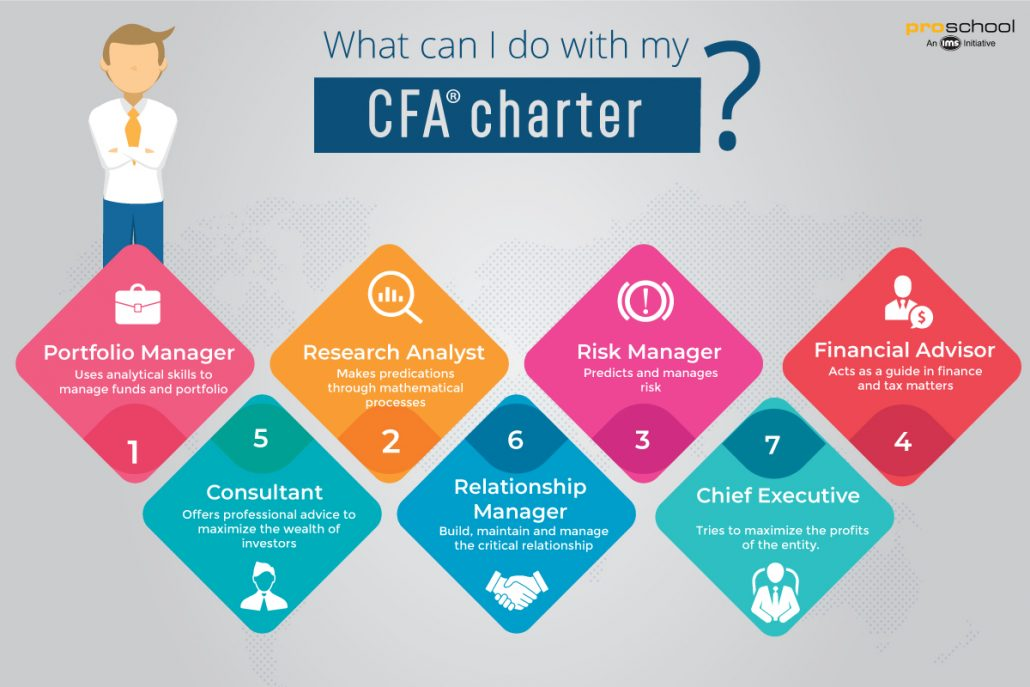 infographic showing various roles played by CFA Charter