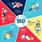 Digital Marketing Concepts for young entrepreneurs| SEO, SEM, SMO